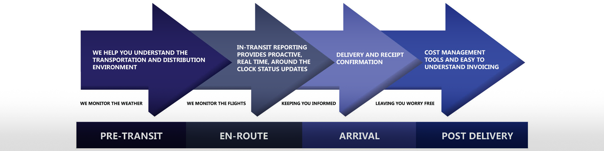 In-Transit- Monitoring Shipments